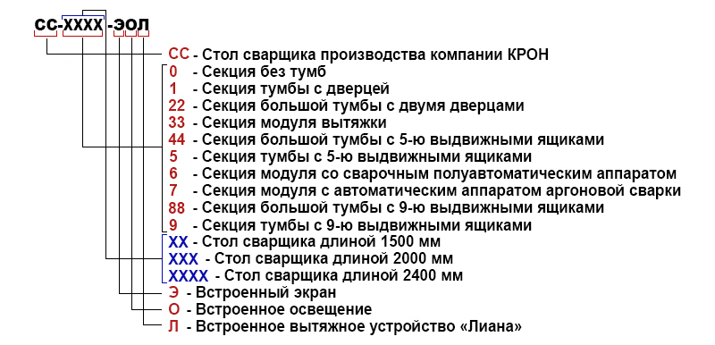 Расшифровка сварочных столов производства компании ООО